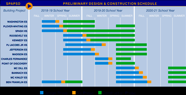 Design-Construction Schedule